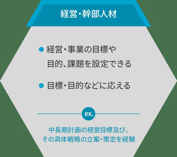 経営・幹部人材